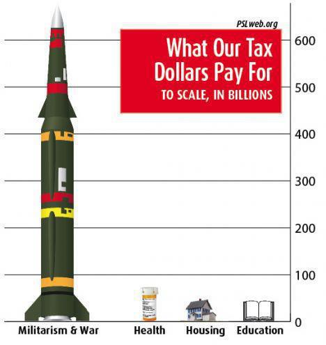 war cost budget